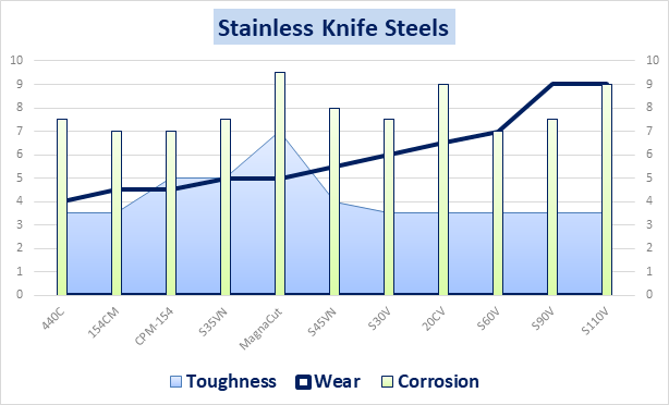 Stainless Knife Steel