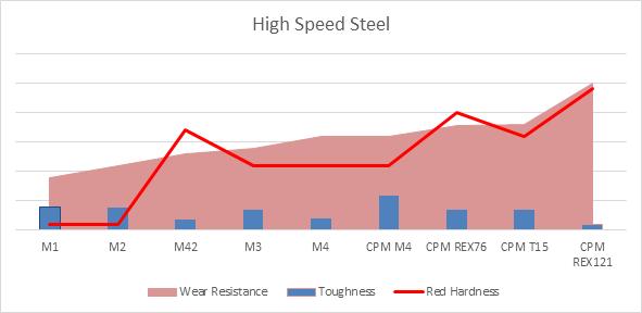 High Speed Tool Steel